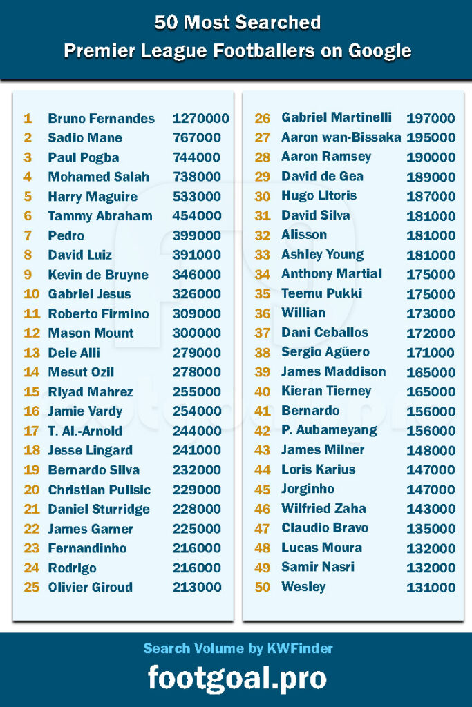 50 Most Searched Premier League Footballers on Google