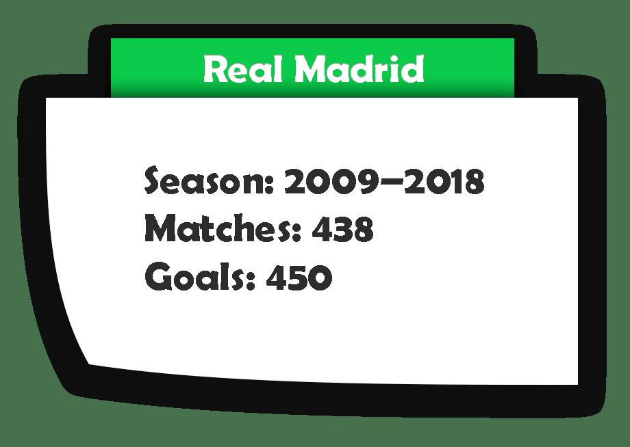 Cristiano Ronaldo Real Madrid Goals