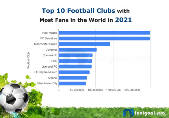 Top 10 Football Clubs with Most Fans in the World in 2021