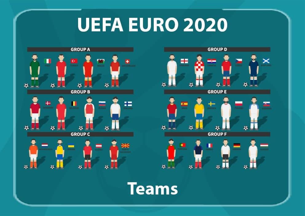 EURO 2020 Groups & Teams