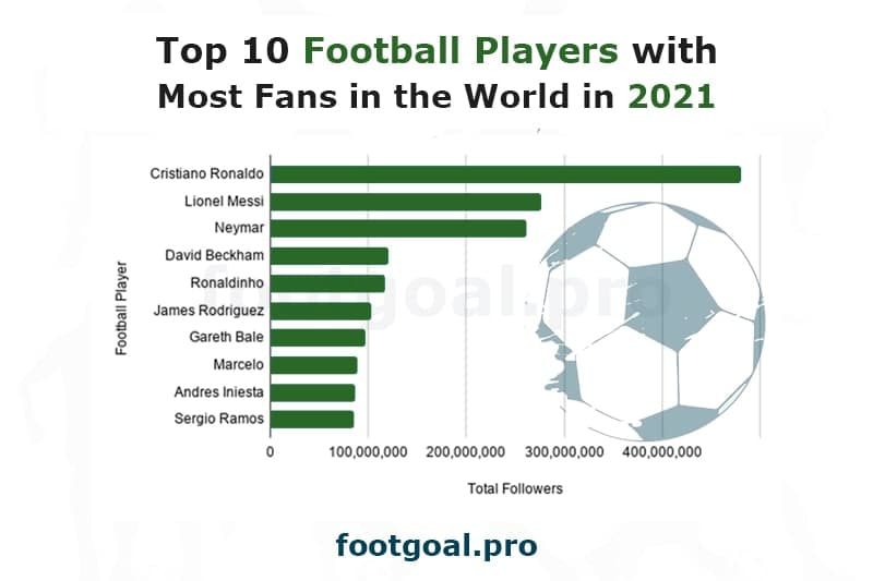 Top 10 Football Players with Most Fans in the World in 2021