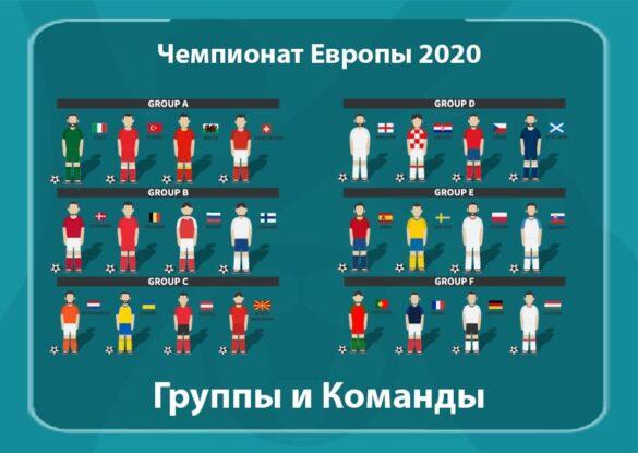 ЧЕ 2020 Группы