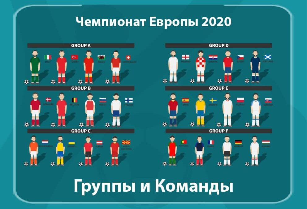 ЧЕ 2020 Группы и Команды