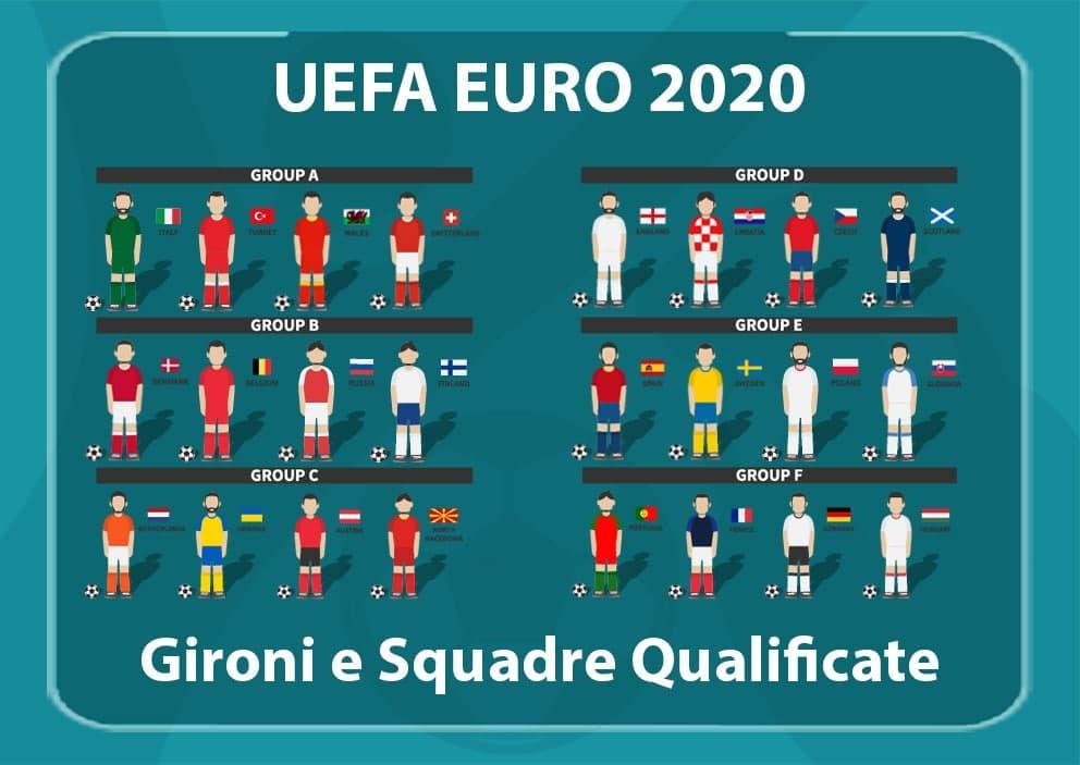 EURO 2020 Gironi e Squadre Qualificate