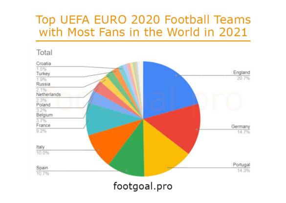 Top UEFA EURO 2020 Football Teams with Most Fans in the World in 2021