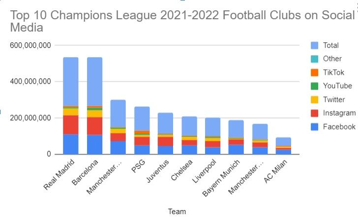 Top 10 Champions League 2021-2022 Football Clubs on Social Media