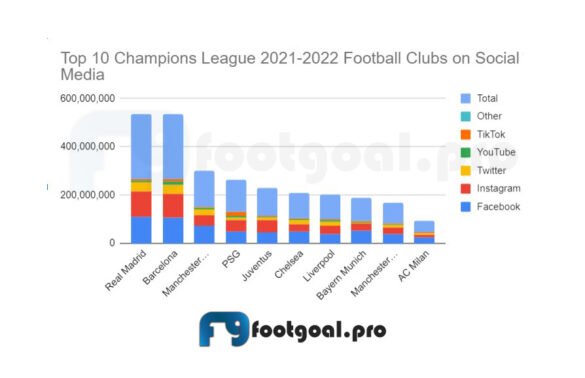 Top 10 Champions League 2021-2022 Football Clubs with Most Followers