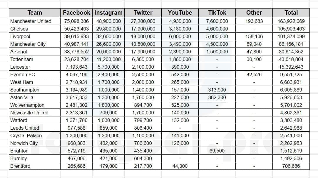 Premier League 2021-2022 season all 20 football clubs on social media by followers