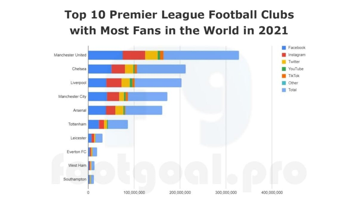Top 10 Premier League Football Clubs with Most Fans in the World in 2021